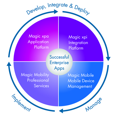 Magic Enterprise Mobility Solution diagram_4